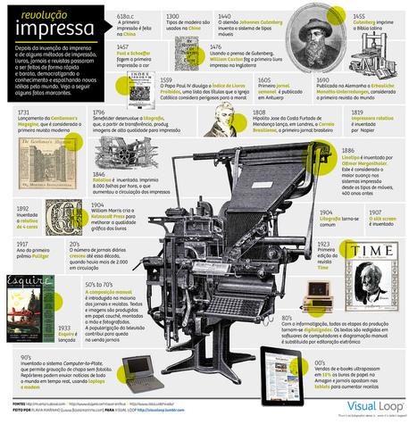 Revolução Impressa - Infografia em Português. | Design World | Scoop.it