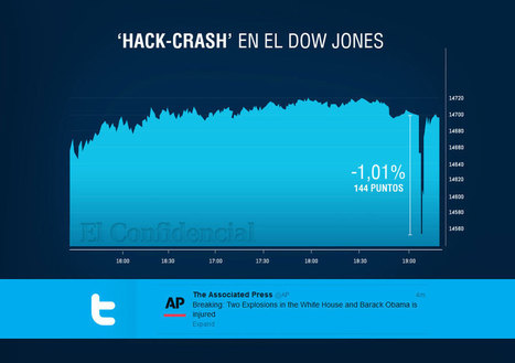 Hack-Crash: Una falsa alerta de atentado en la Casa Blanca tumba en tres minutos Wall Street | Uso inteligente de las herramientas TIC | Scoop.it