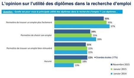 Les jeunes diplômés croient davantage aux compétences qu'aux diplômes | Recrutement et RH 2.0 l'Information | Scoop.it