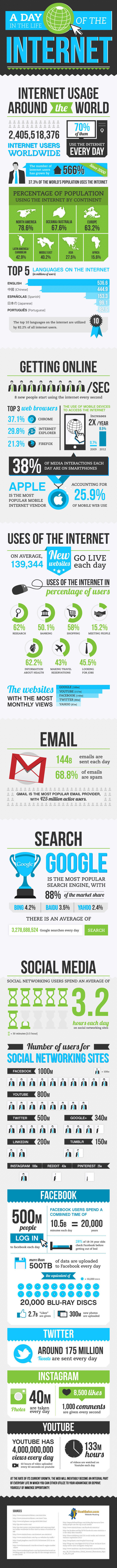 A Day In The Life Of The Internet – infographic | DV8 Digital Marketing Tips and Insight | Scoop.it