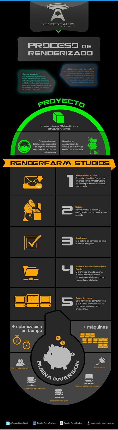 infografia-renderizado. | 3D animation transmedia | The_storyFormula: story worlds & wearables! | Scoop.it