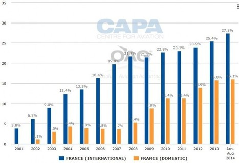 Transavia part 1. Pilots agree vital growth in France; Air France to rue end ... - CAPA - Centre for Aviation | Air France KLM Presentation | Scoop.it