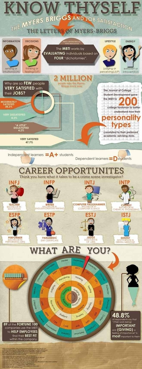 Increase Job Satisfaction with a Myers-Briggs Personality Test | Infographics for English class | Scoop.it