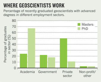 Geosciences: Earth works : Naturejobs   Aspect 2 and 3   Scoop.it
