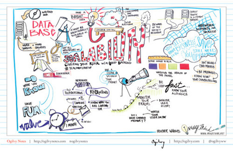 Ogilvy Notes presents visual notes of SXSWI sessions. | Advertising, Marketing and Social Media | Scoop.it