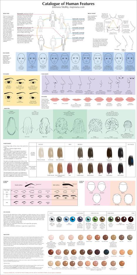 Catalog of Human features   Creativos   Scoop.it