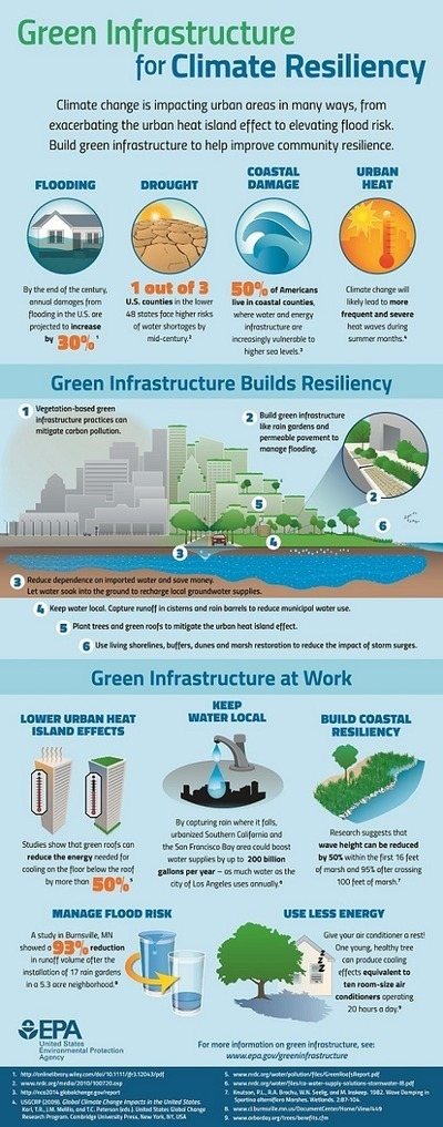 Infographic - Green Infrastructure for Climate Resiliency | Translation for sustainability | Scoop.it