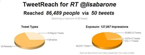 6 Quick & Easy Tools To Measure ReTweets   21st Century Tools for Teaching-People and Learners   Scoop.it