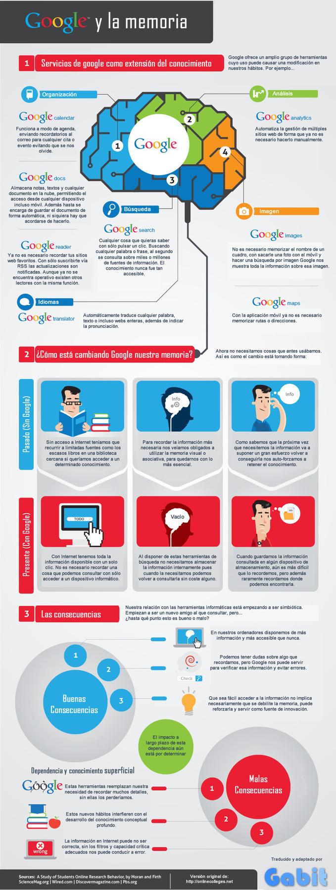 ¿Cómo afecta Internet a la memoria? Google como ejemplo (Infografía) | Gabit