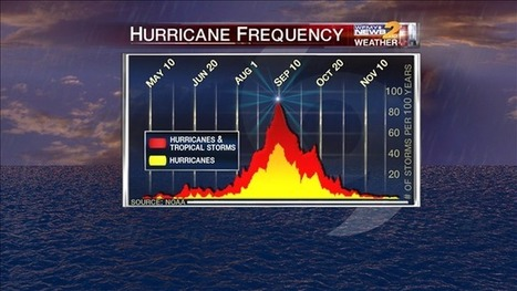The Peak Of Hurricane Season Doesn't Disappoint | NonA | Scoop.it