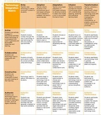 Educational Technology and Mobile Learning: A Great New Technology Integration Matrix for Teachers | Aprendiendo a Distancia | Scoop.it