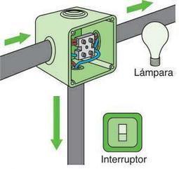 instalacion electrica de una casa - Buscar con Google | art | Scoop.it