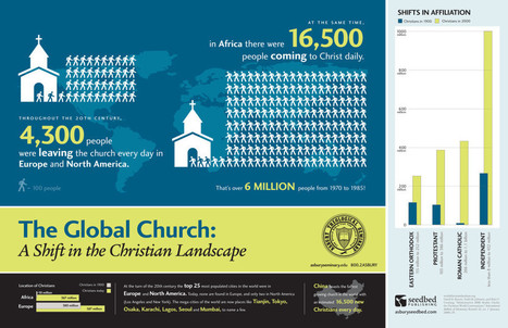 The Shifting Global Church [Infographic] - ChurchMag | Ministry Best Practices & Christian Faith | Scoop.it