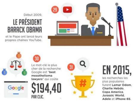 55 choses intéressantes sur Google en une image ! | Freewares | Scoop.it