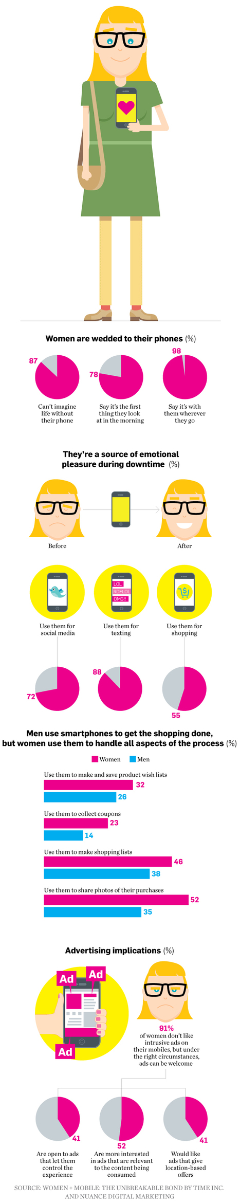 A Look at Women and Their Relationship With Mobile Phones | Consumer Behavior in Digital Environments | Scoop.it