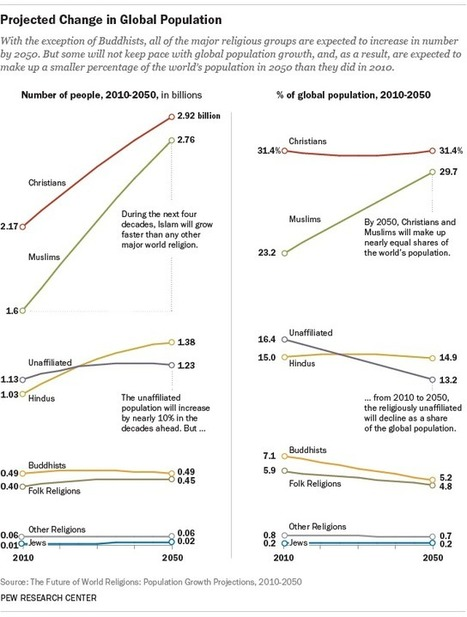 The Future of World Religions: Population Growth Projections, 2010-2050 | AUSTERITY & OPPRESSION SUPPORTERS  VS THE PROGRESSION Of The REST OF US | Scoop.it
