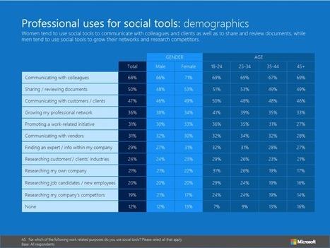 How Women & Men Use Social Media Differently   Composing Digital Media   Scoop.it