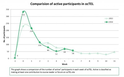 Evaluating ocTEL 2013 with this year: What do the numbers tell us? | open course on Technology Enhanced Learning - ocTEL | Scoop.it