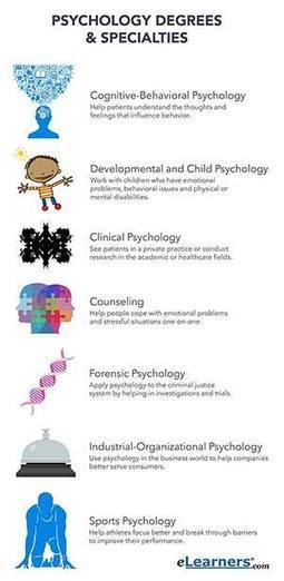 Types of Psychology Degrees | How to Choose a Degree in Psychology | Online Education | Scoop.it