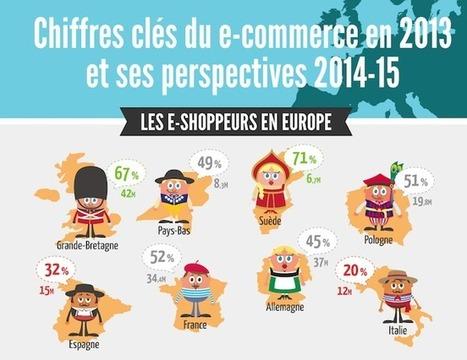 E-commerce: les Français sont les troisièmes plus gros consommateurs en Europe | Les chiffres du jour | Scoop.it