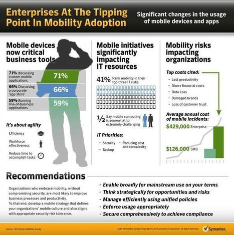 Global State of Mobility – Enterprises At The Tipping Point In Mobility Adoption | Technology News Hub | mobile enterprise | Scoop.it
