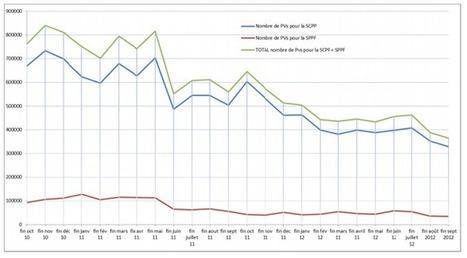 La SCPP constate une chute du P2P, mais se contredit sur la conclusion | Libertés Numériques | Scoop.it