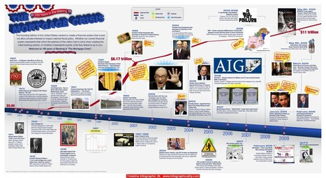 Timeline Infographic 36   Infographicality   AP infographs   Scoop.it