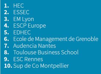 Les classements 2015 des meilleures écoles de commerce et de management – Entreprendre.fr | Actualité des Grandes Écoles de Commerce | Scoop.it