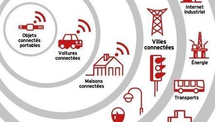 Objets connectés et Big Data : les nouveaux enjeux économiques | Smart Ville | Scoop.it
