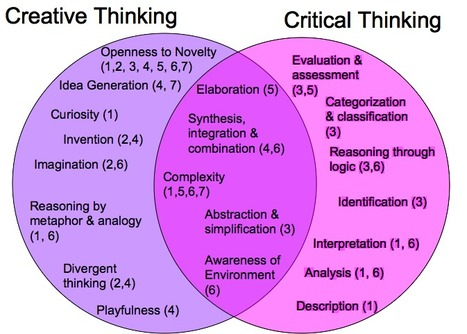 Creative and Critical Thinking: Assessing the Foundations of a Liberal Arts Education   Critical Thinking   Scoop.it