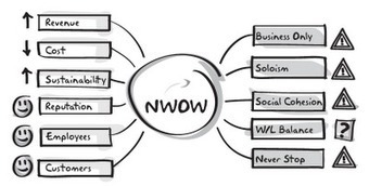 journey toward the NWOW: NWoW: a means not an end | My topics | Scoop.it