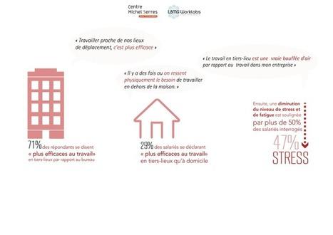 #Emploi : 71% des salariés se disent « plus efficaces au travail » en dehors du bureau - Maddyness | Emploi | Scoop.it