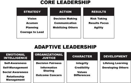 Leadership 2.0: Are You An Adaptive Leader? - Forbes | Leading Choices | Scoop.it