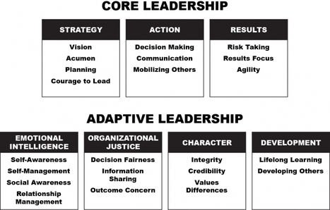 Leadership 2.0: Are You An Adaptive Leader? - Forbes | Emotional Wisdom | Scoop.it