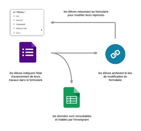 Un formulaire de suivi autonome des travaux | Libre pédagogie... | Scoop.it
