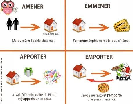 Amener - Apporter - Emmener - Emporter | FLE enfants | Scoop.it