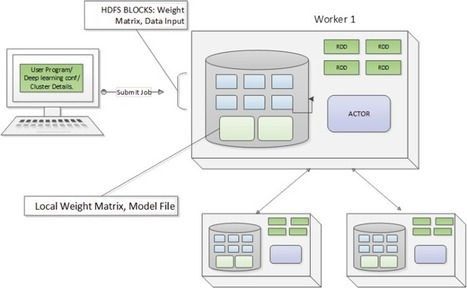 Implementing a Distributed Deep Learning Network over Spark – Data Science Central | EEDSP | Scoop.it