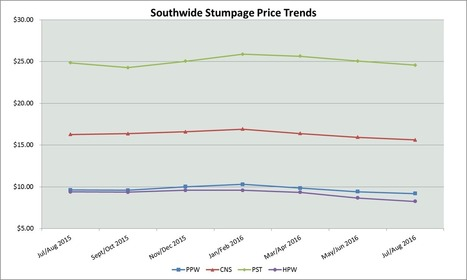 US South Stumpage Price Trends by Region: July/August 2016 | Timberland Investment | Scoop.it