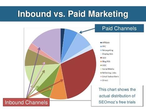 Le SEO en 2012 : Etat des Lieux | WebZine E-Commerce &  E-Marketing - Alexandre Kuhn | Scoop.it