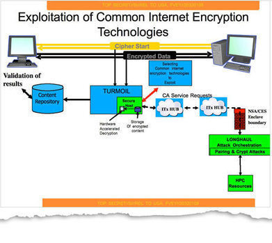 Revealed: how US and UK spy agencies defeat internet privacy and security | Cloud Central | Scoop.it