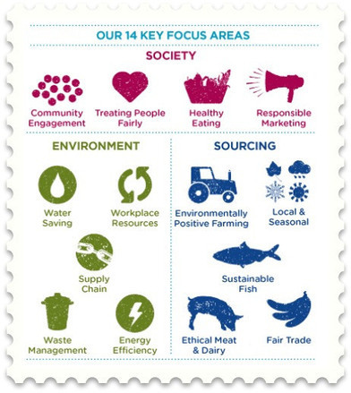 The sustainable restaurants rating | real utopias | Scoop.it