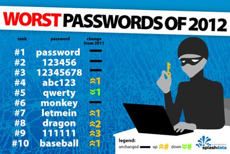 Où on découvre les pires mots de passe de 2012... | Info Sécurité | Scoop.it