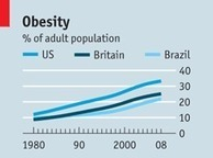 Government Intervention: A* Evaluation on Obesity | Royal Russell Economics Unit 1 Market Failure - negative externalities - obesity | Scoop.it