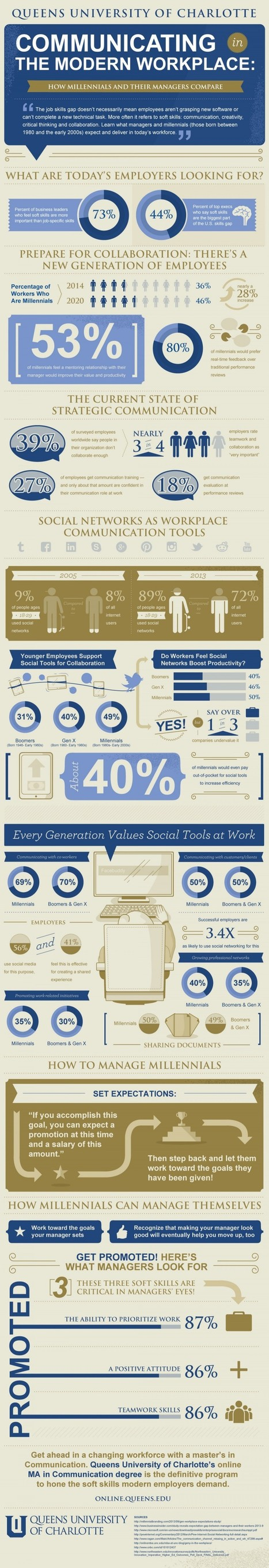 Millennials in the Modern Workplace Infographic - e-Learning Feeds | Aprendiendo a Distancia | Scoop.it