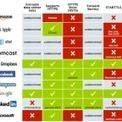 Quelles sociétés protègent le mieux vos données ? | c'est PAS CONcept | Scoop.it