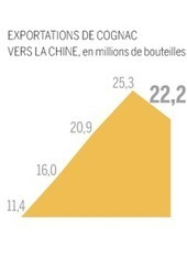 Le cognac français victime collatéral de la lutte contre la corruption en Chine - Le Monde   VINS ET SPIRITUEUX   Scoop.it