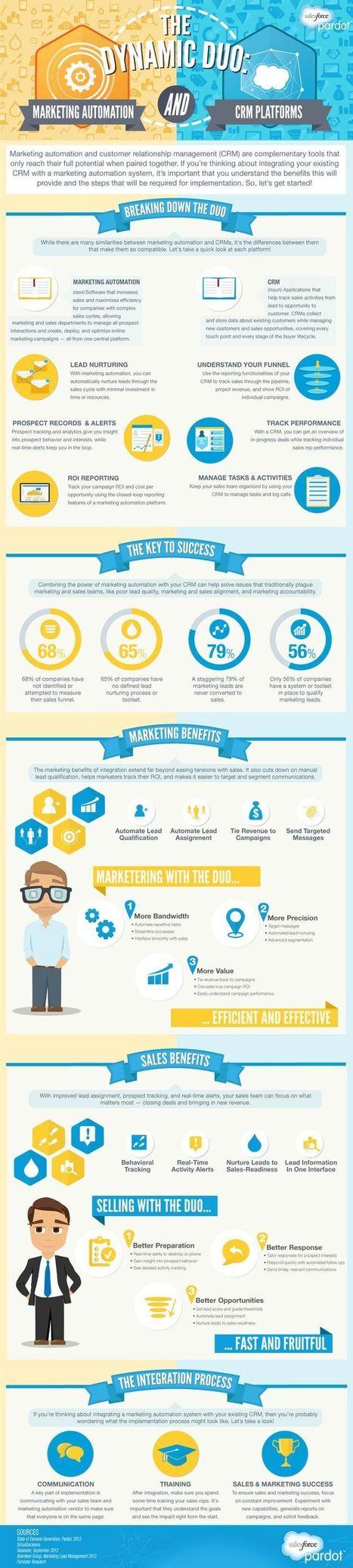 CRM   Business Tools   Social Media   Scoop.it
