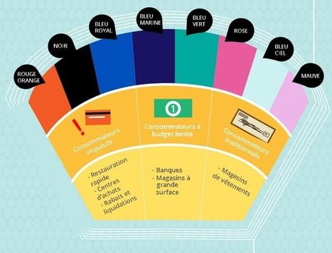 Couleurs et influence dans le processus d'achat - Ludis Media | Art et créativité | Scoop.it