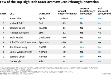 Many CEOs Aren't Breakthrough Innovators (and That's OK) | Internet of Things - Company and Research Focus | Scoop.it