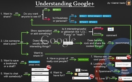 Gabriel Vasile - Google+ - UNDERSTANDING GOOGLE+ They say a picture is worth a… | social network analysis | Scoop.it
